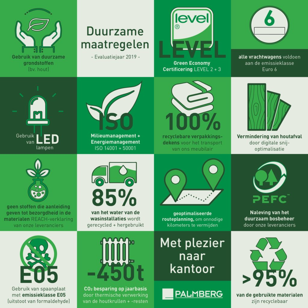 Milieu en Duurzaamheid